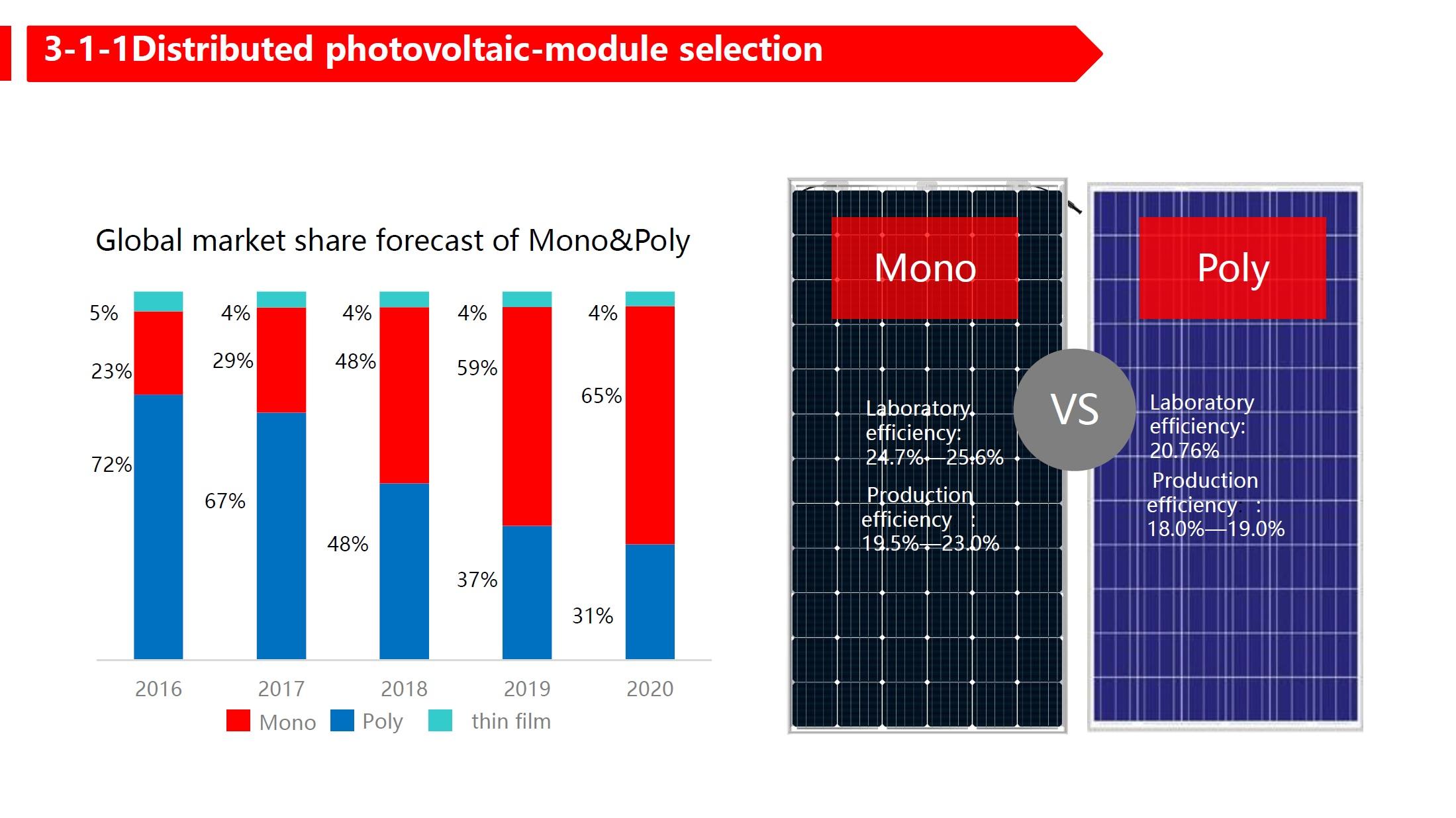 mono vs poly